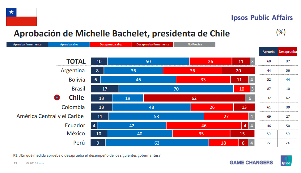 chile ipsos