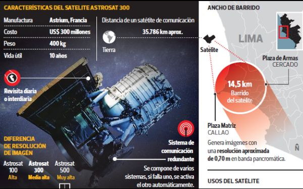 astrosat-300