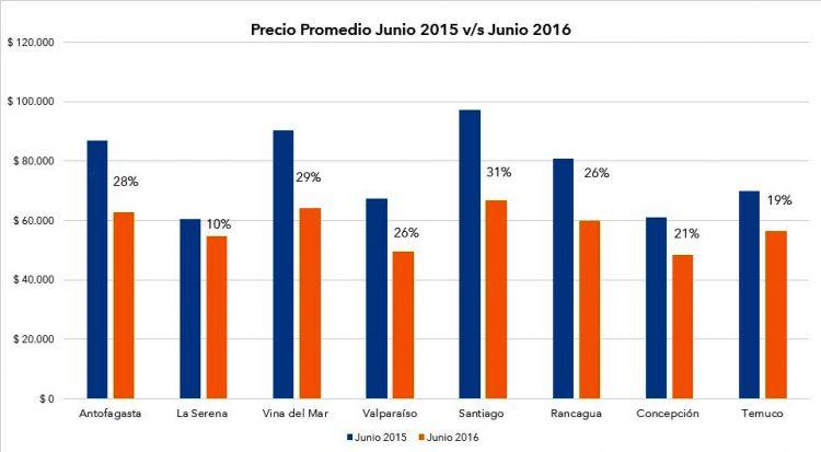 Evolución de precios promedio ciudades sedes Copa América 2015 en junio de 2015 y junio 2016. Fuente: Trivago