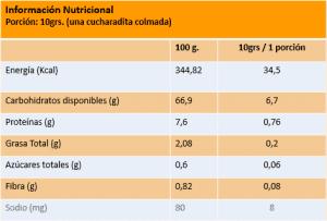 Grafica Nutricional