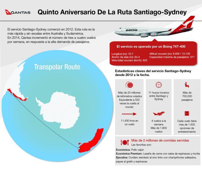 Infografia QANTAS ESPAÑOL V2