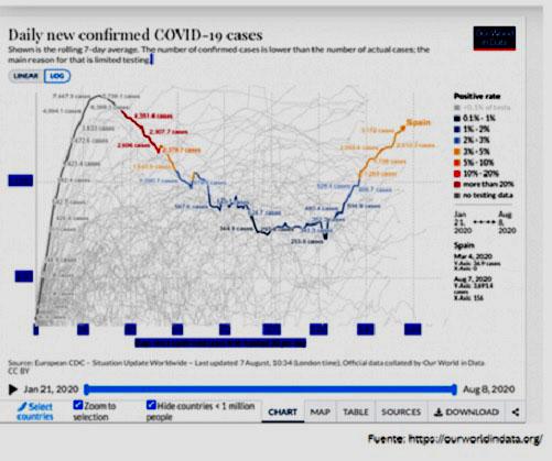 """grafico14agostopandemia - ♦Diversas """"Tarjetas de visita"""" de la pandemia"""