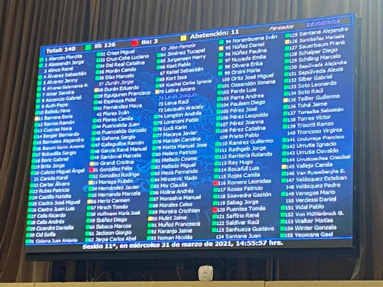 Sala de la Cámara aprobó proyecto de postergación de elecciones por amplia mayoría