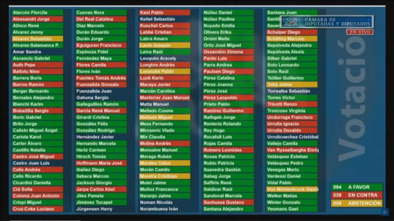 Por 1 voto (94) Cámara de Diputados con 17 de la derecha aprueba el Cuarto Retiro de las AFP  y pasa al Senado