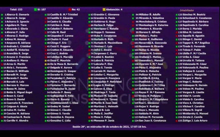Convención aprobó plebiscitos dirimentes y Vamos por Chile estudia ir a la Corte Suprema